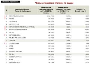 Чистые премии рисковых компаний за 2015й год