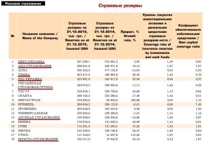 Страховые резервы рисковых компаний за 2015й год