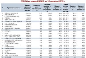 Лидеры страхования каско в 2015м году