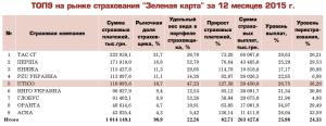 """Страховые компании, продающие полиса """"Зеленая карта"""" в 2015м году"""