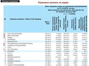 Выплаты страховых компаний в 2015м году
